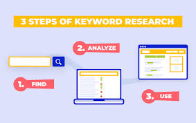 Search Engine Optimization Keyword Research Using High Volume Search Terms