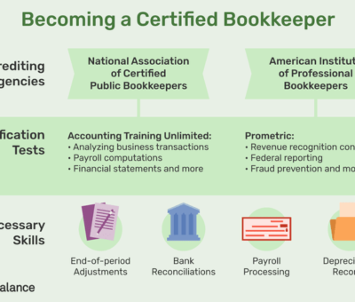 The Process of Certification Exams and National Certifications